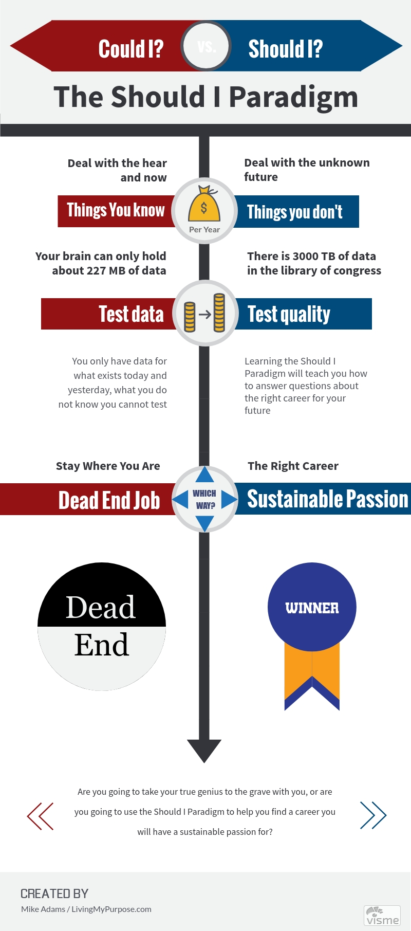 Infographic career decision making